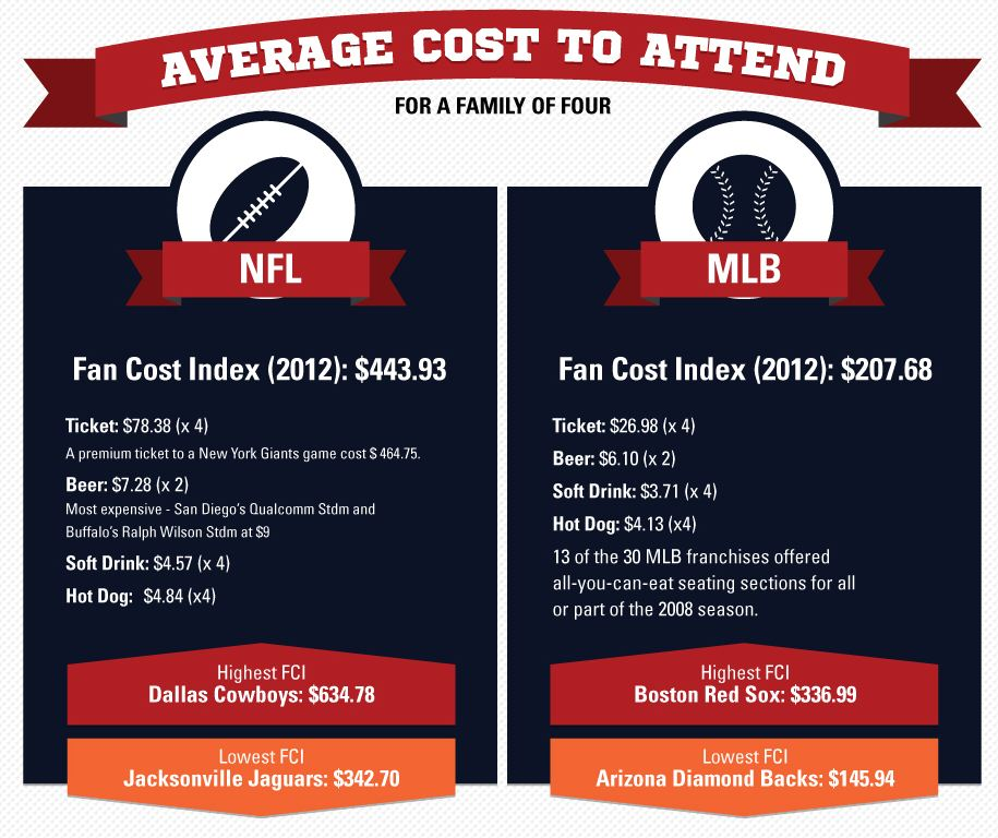 Average-cost-to-attend