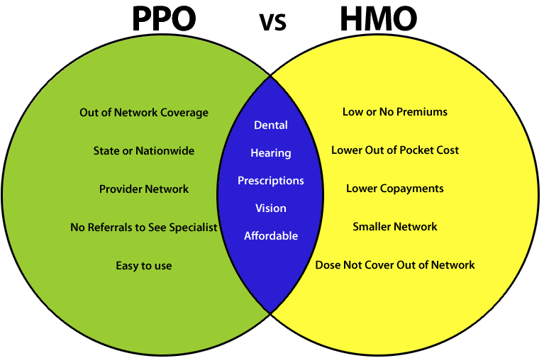HMO vs. PPO Health Insurance Plans: Selecting the Right ...